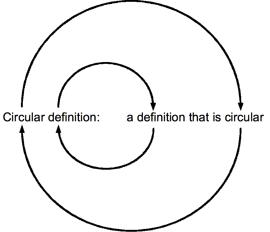 What Is Circular Dating