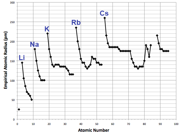File Empirical Atomic Radius Trends Png Wikimedia Commons