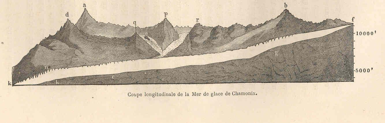 Filefmib 39470 Coupe Longitudinale De La Mer De Glace De
