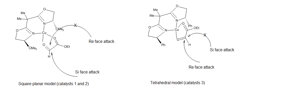 Figure 17. Square planar and tetrahedral Cu (II) stereochemical models.