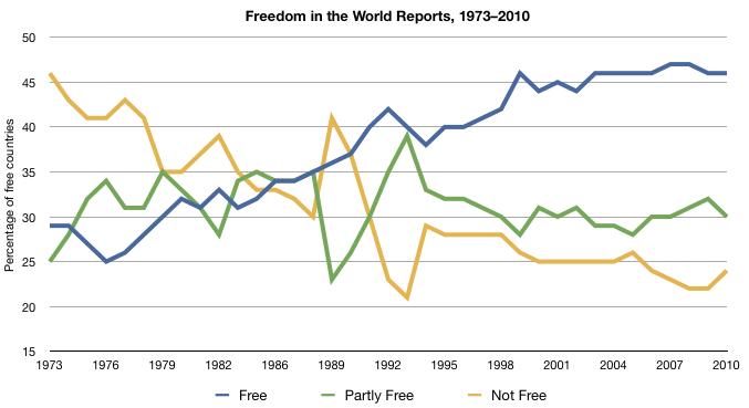 File:FreedomInTheWorld1973–2010.png