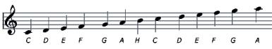 A G (violin) kulcs hangjai