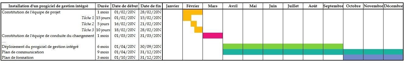 Gannt Charts: GANTT V2.JPG - Wikimedia Commons,Chart