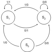 State diagram of a simple Mealy machine