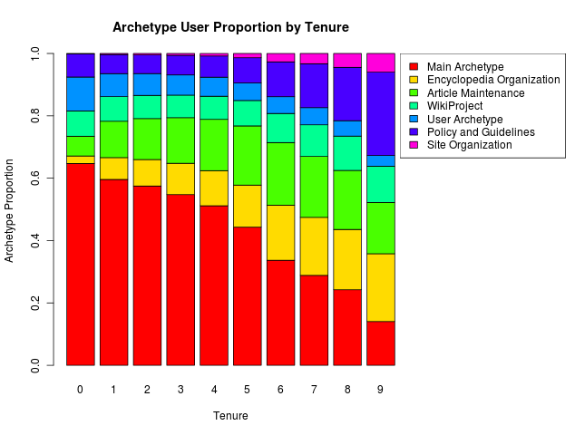 Archetype proportion by user tenure for all user-years.