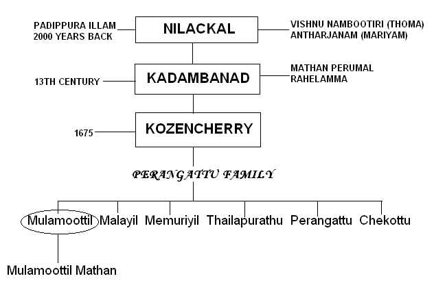 Mulamoottil family tree.JPG