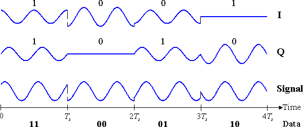 "Timing diagram for π/4-QPSK. The binary data stream is shown beneath the time axis. The two signal components with their bit assignments are shown the top and the total, combined signal at the bottom. Note that successive symbols are taken alternately from the two constellations, starting with the ""blue"" one."