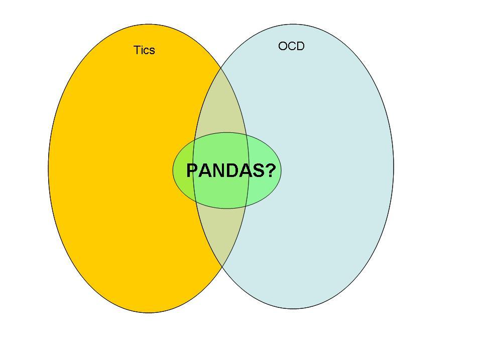 Venn Diagram English: Proposed pandas.jpg - Wikimedia Commons,Chart