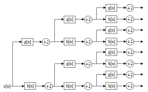 Wavelet packet decomposition - Wikipedia