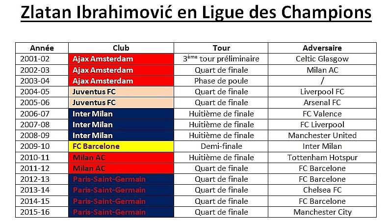 Zlatan Ibrahimovic » Steckbrief | Promi-Geburtstage.de