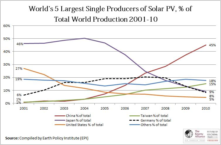 5 Largest Producers of Solar Photovoltaics, % of Total World Solar PV Production 2001-10.jpg