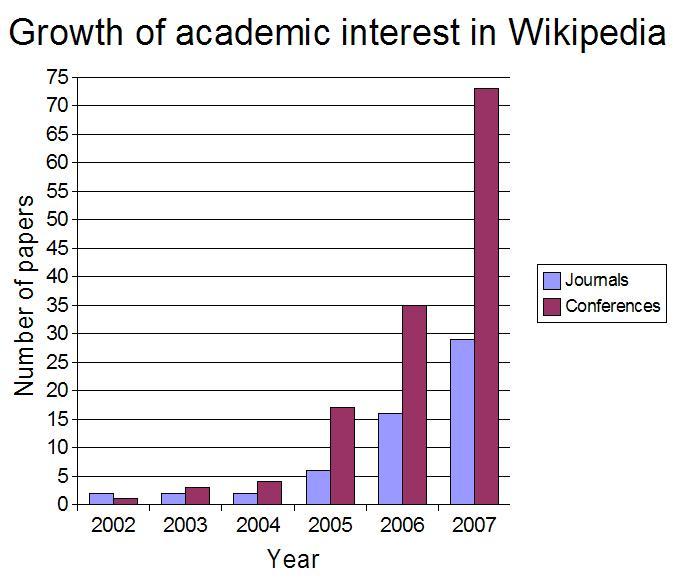 Academic wikipedia 05-08