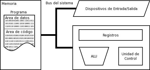 VON NEUMANN ARQUITECTURA PDF
