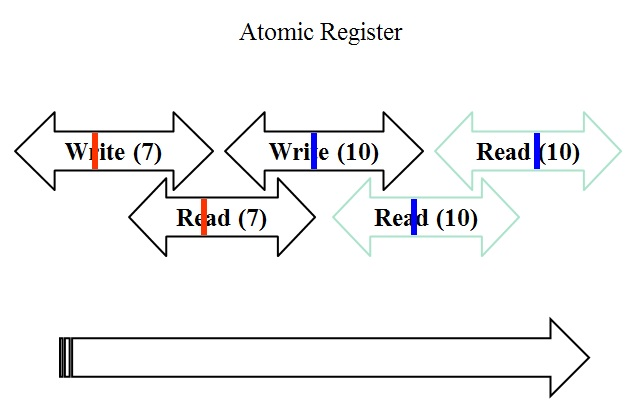 Atomic Semantics Wikipedia
