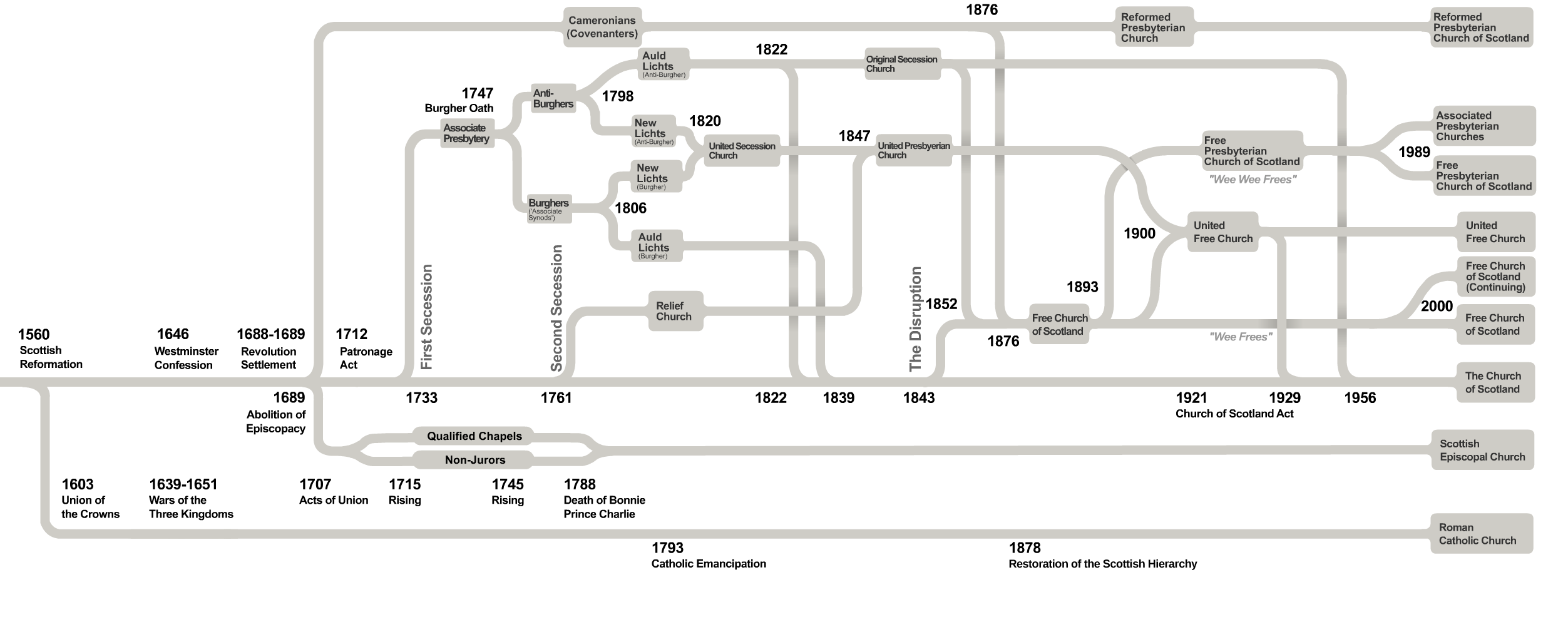 Timeline Diagram Showing The