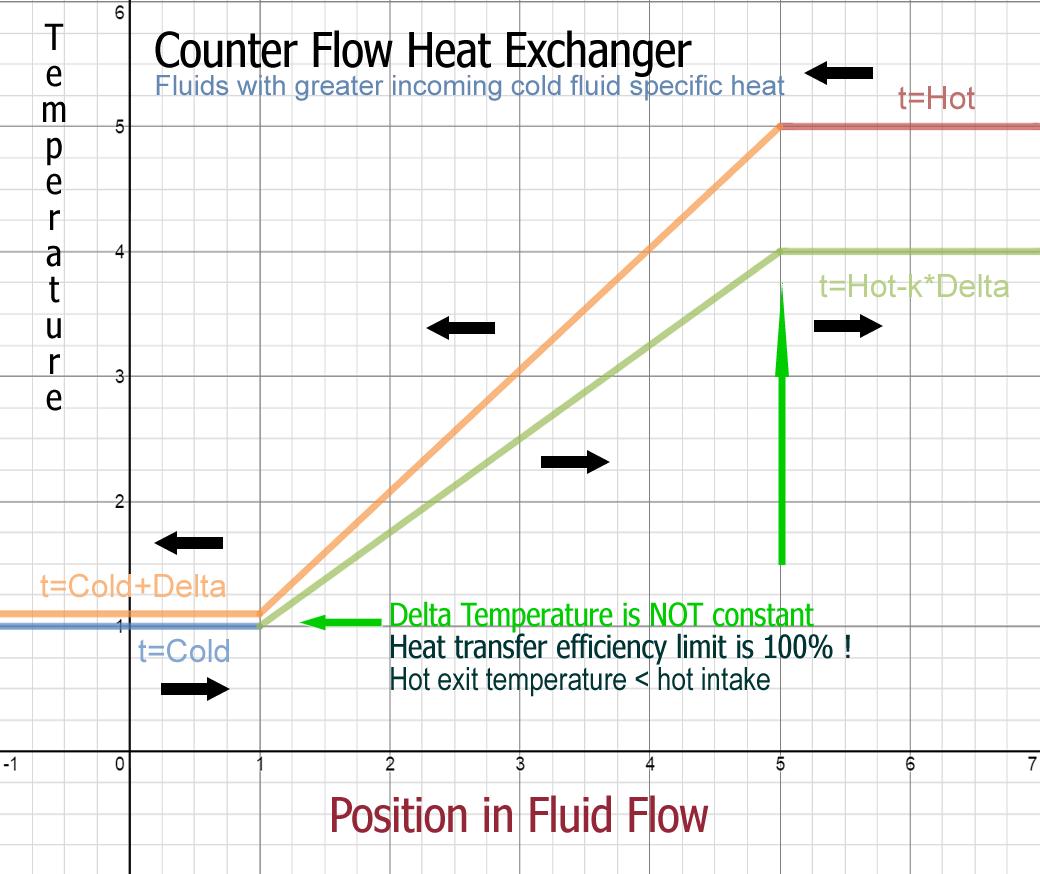 chart shows heat flow - HD1040×874