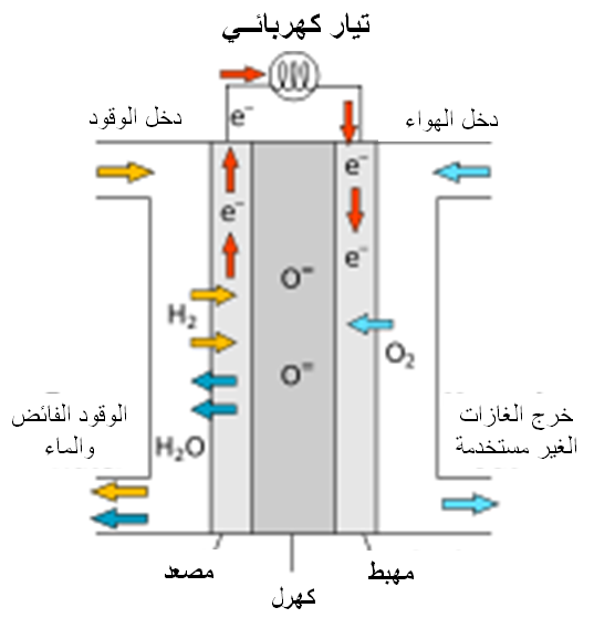 Filediagram Of So Fuel Cell Arabicg Wikimedia Commons