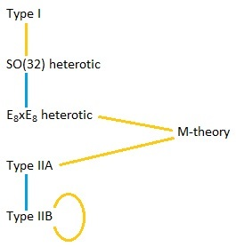 A diagram indicating the relationships between M-theory and the five string theories.