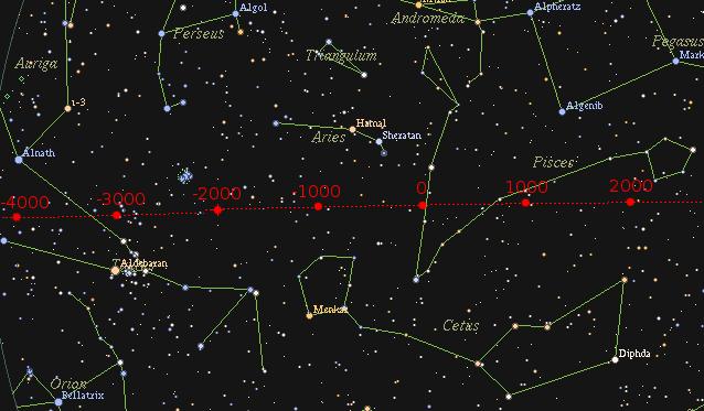 Simple Zodia Sky Map