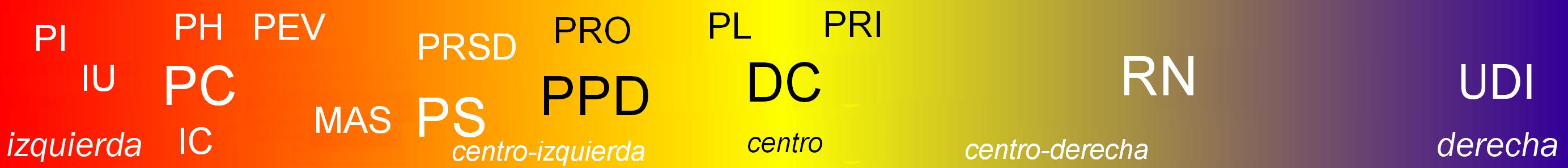 ... de partidos políticos en Chile para las elecciones presidenciales de