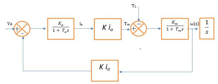 file fig 2 block diagram of separtely excited dc motor png Motor Pump Diagram