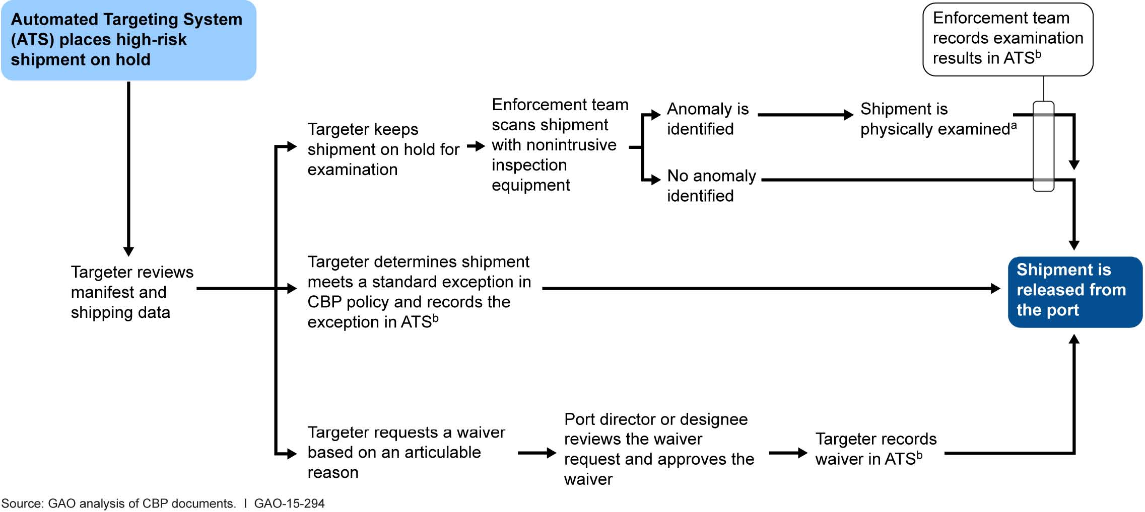 Flow Chart Icon: Figure 1- Flow Chart Depicting U.S. Customs and Border ,Chart