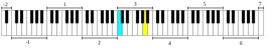 [Image: Fr%C3%A9quences_des_touches_du_piano_-_V...9ro%29.jpg]