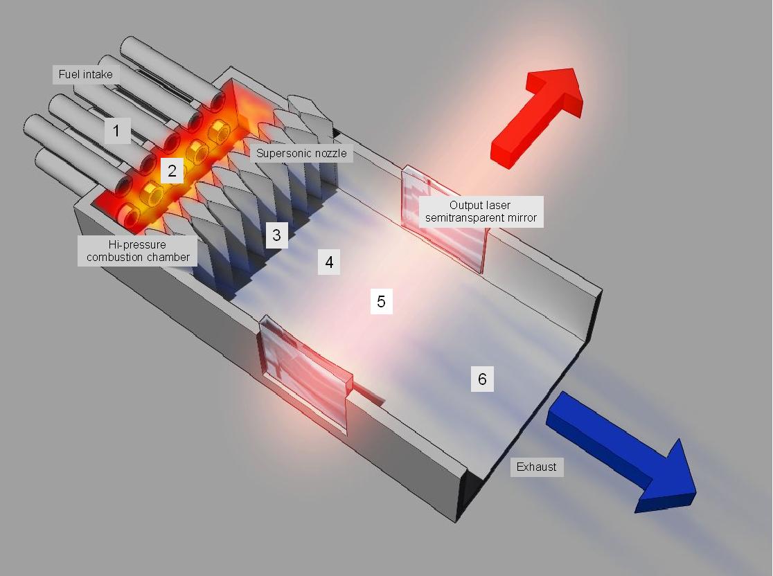 Gas dynamic laser - Wikipedia