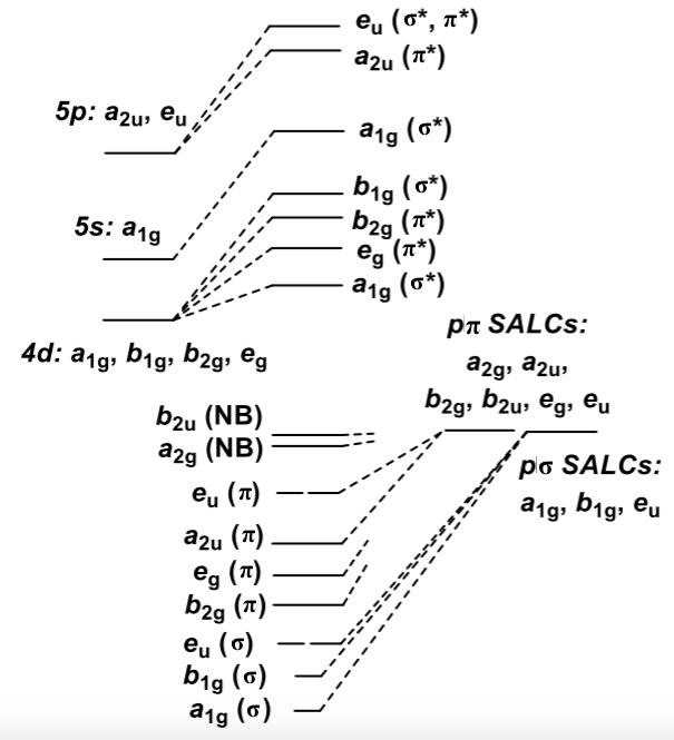D4h Molecular Orbital Diagram House Wiring Diagram Symbols
