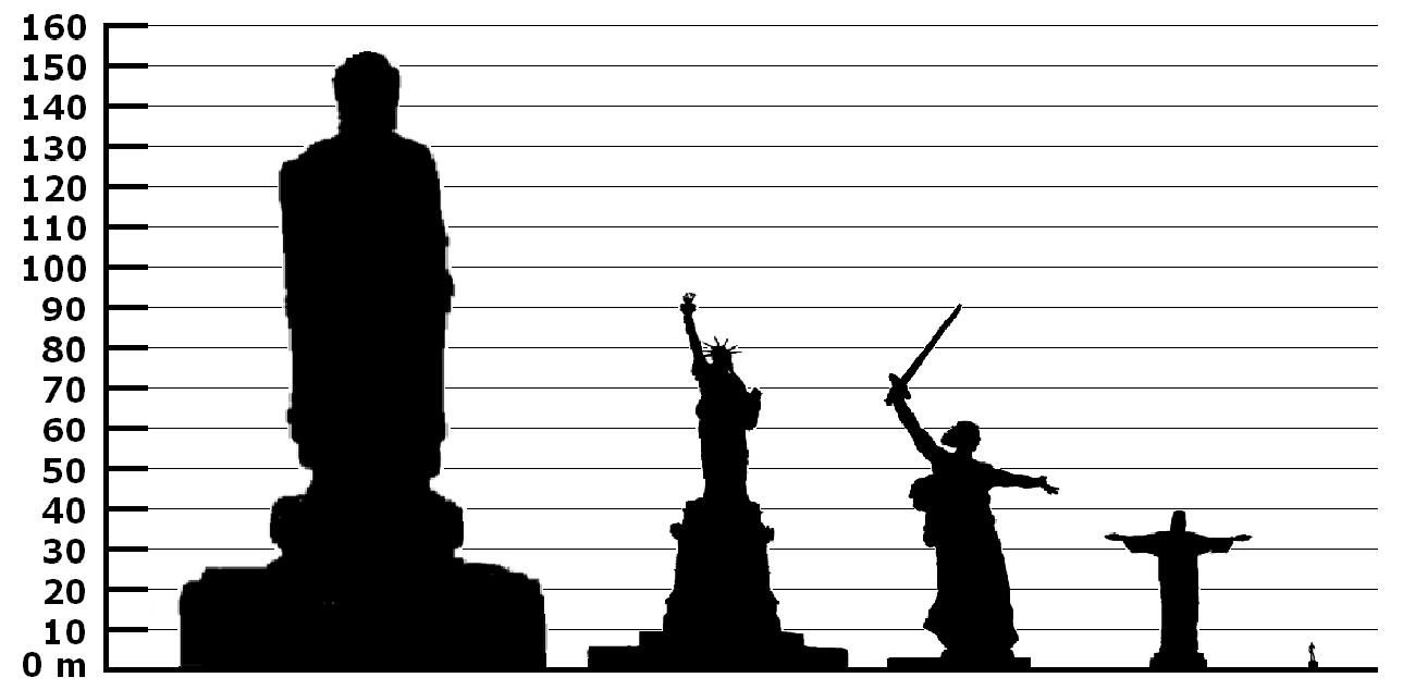Stock Chart Comparison: Height comparison of notable statues 01.jpg - Wikimedia Commons,Chart