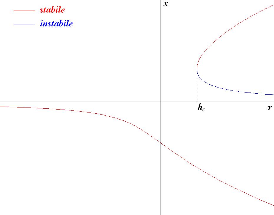 Fileimperfect Bifurcation Diagramg Wikimedia Commons