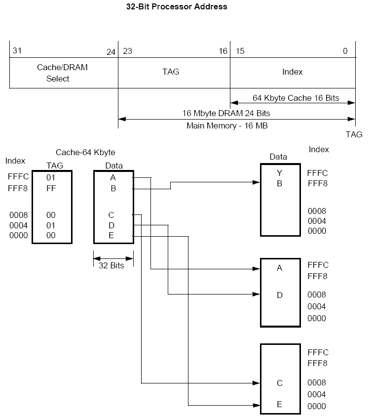 File:Intel486 Direct Mapped Cache.png - Wikimedia Commons on