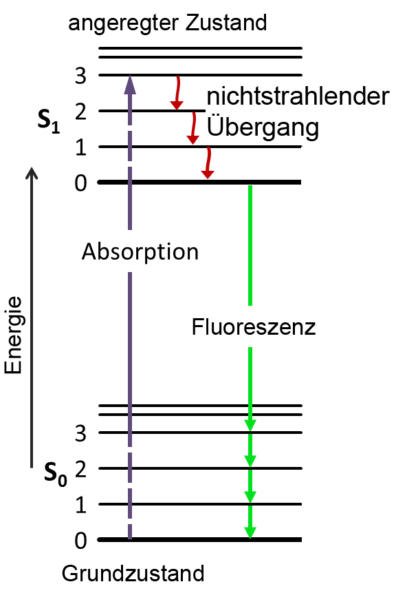 Filejablonski Diagram Of Fluorescence Only Deg Wikimedia Commons