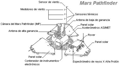 Diagrama del lander