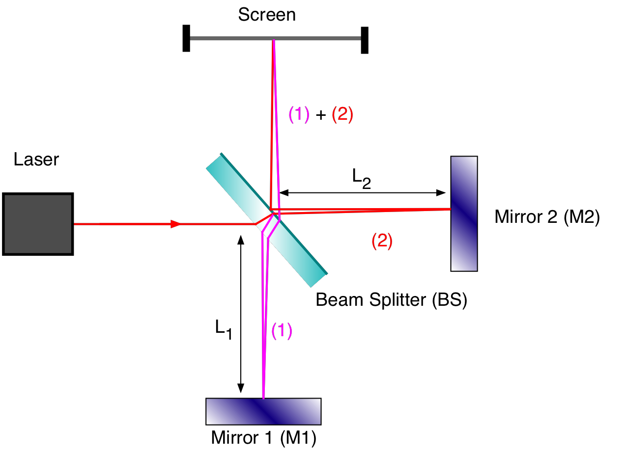 File Michelson Interferometer Scheme Png Wikimedia Commons