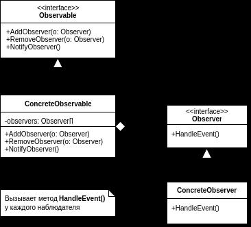 Lynda популярные шаблоны проектирования (java) и api для