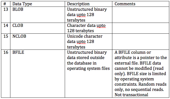 File:Oracle LOB Data Types png - Wikimedia Commons