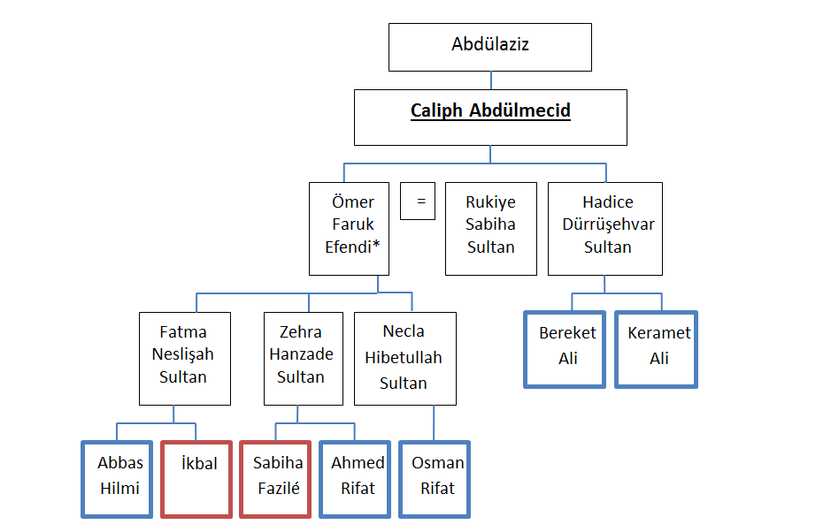 File Ottoman Family Caliph Abdulmecid Png Wikimedia Commons