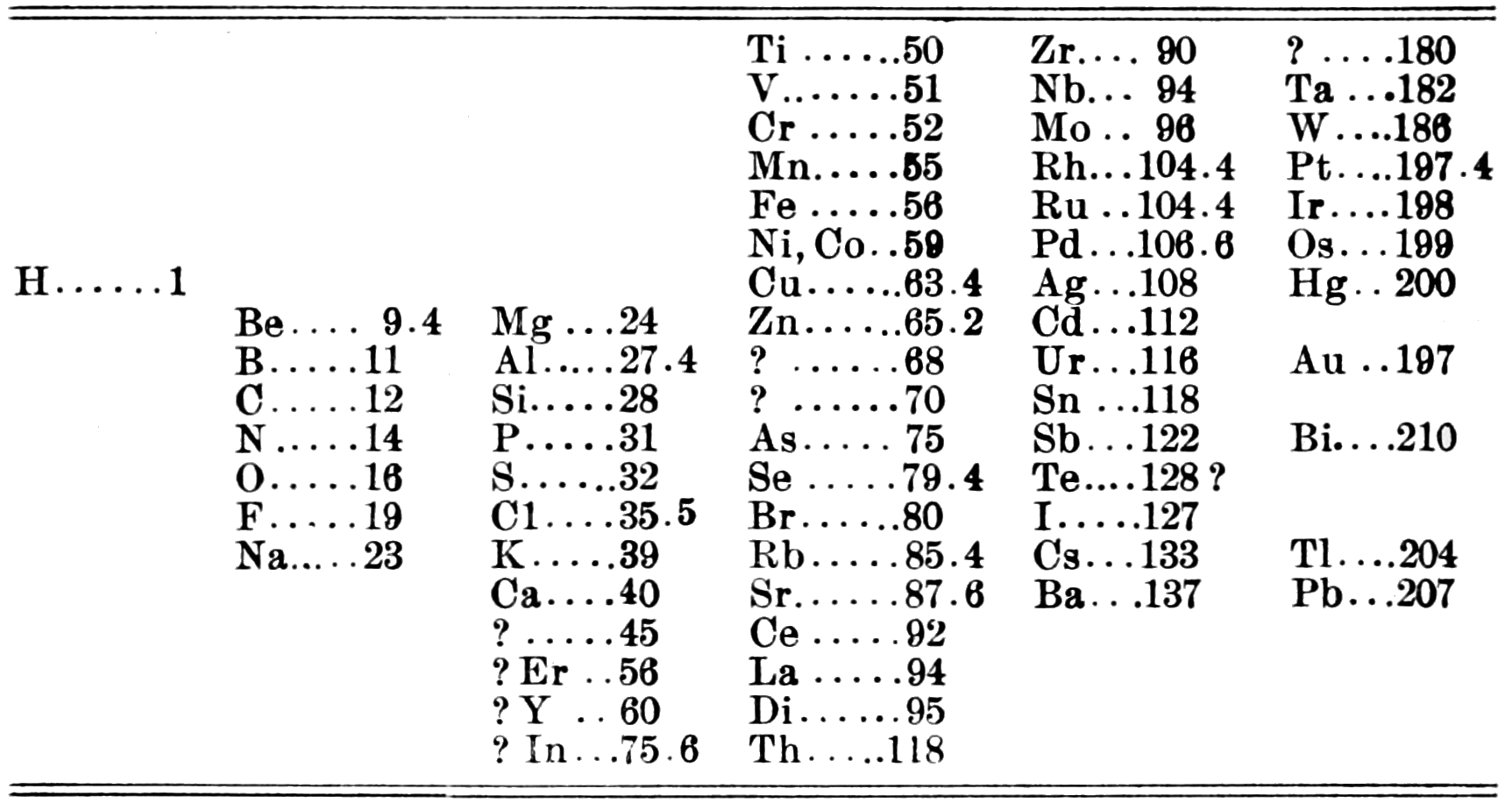 Why did dmitri mendeleev created the periodic table lxixfo why did dmitri mendeleev created the periodic table gamestrikefo Choice Image