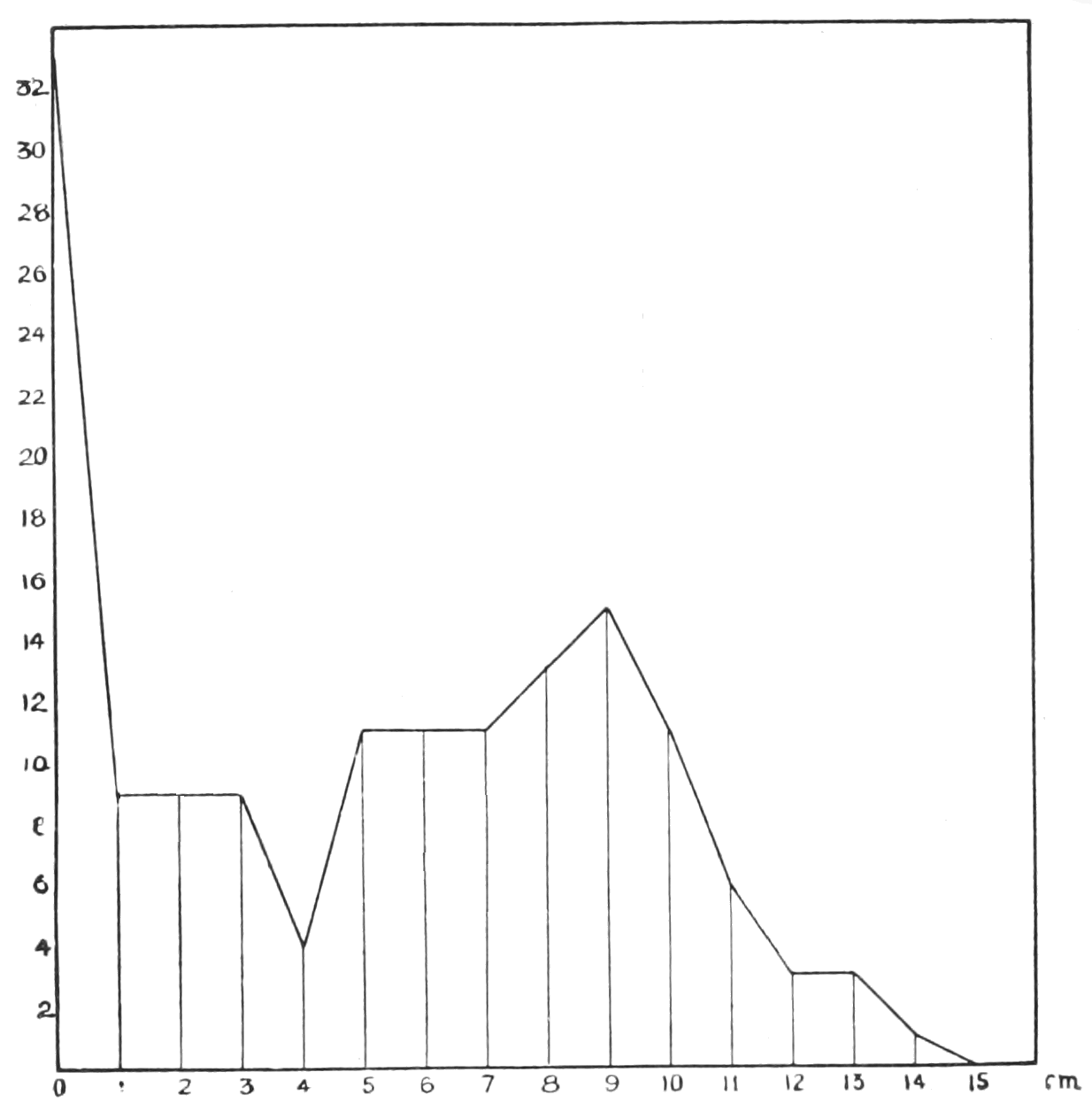 PSM V59 D466 Statistical curve of the fasciated stems of crepis biennis.png