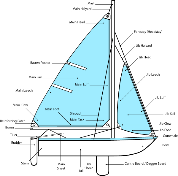 File:Parts of sailboat.jpg