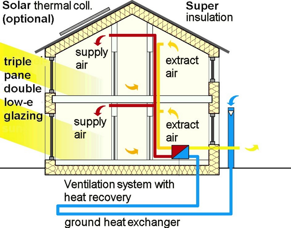 Ground coupled heat exchanger wikipedia for Energy saving house plans