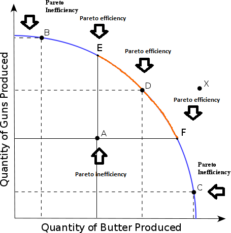 Pareto efficiency - Wikipedia, the free encyclopedia