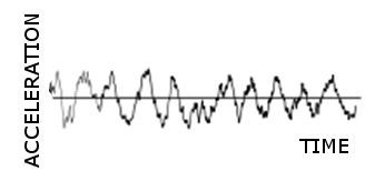 Random Vibration