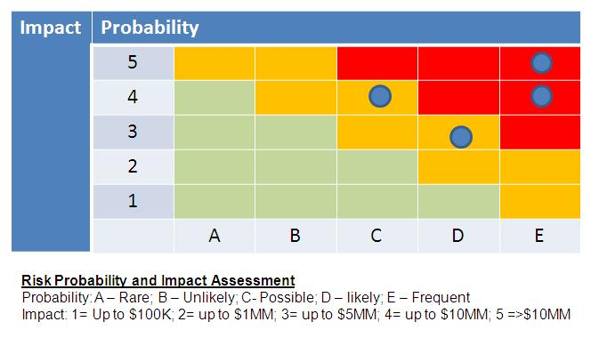 Security Risk Assessment Template  OutOfDarkness