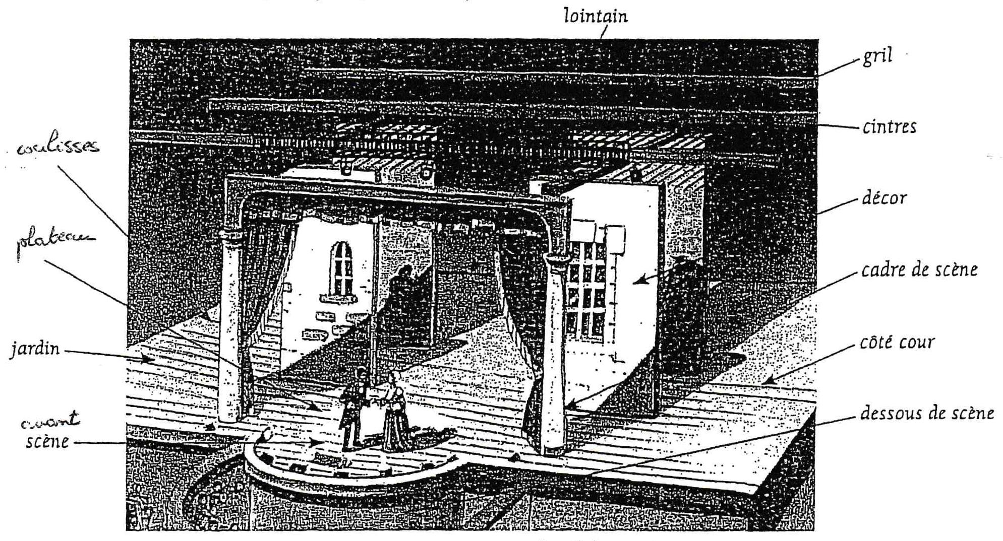 Fichier:Schéma du théâtre et son organisation.jpg — Wikiversité