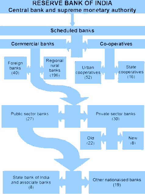 Structure of the organised banking sector in I...