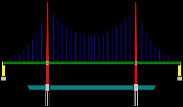 الجسور المعلقة بكيابل مثبتة cable stayed