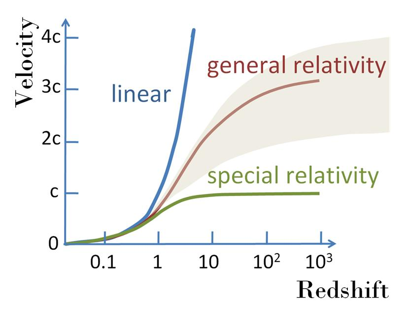 File:Velocity-redshift JPG - Wikipedia