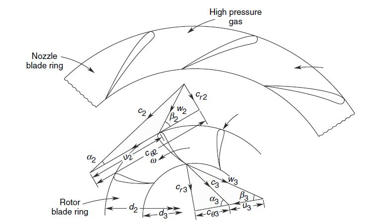 Gas Exchange Flow Chart: Velocity triangles for an inward-flow radial (IFR) turbine ,Chart